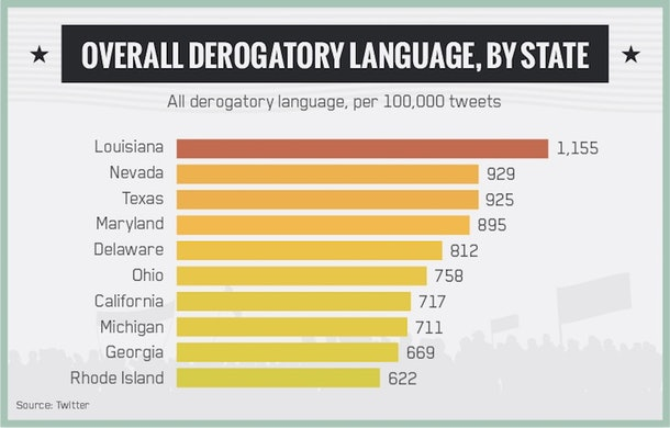 Here Are The Most And Least Racist States According To Twitter