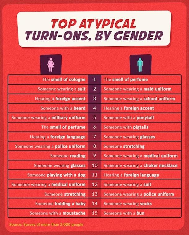 best turn ons for men