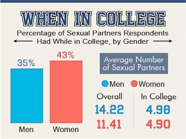 These Are The 20 Colleges Having The Most Sex-1132