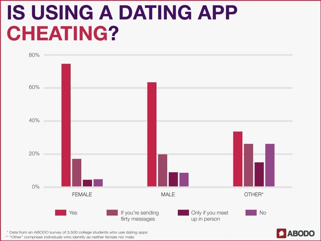 Cheating on dating apps