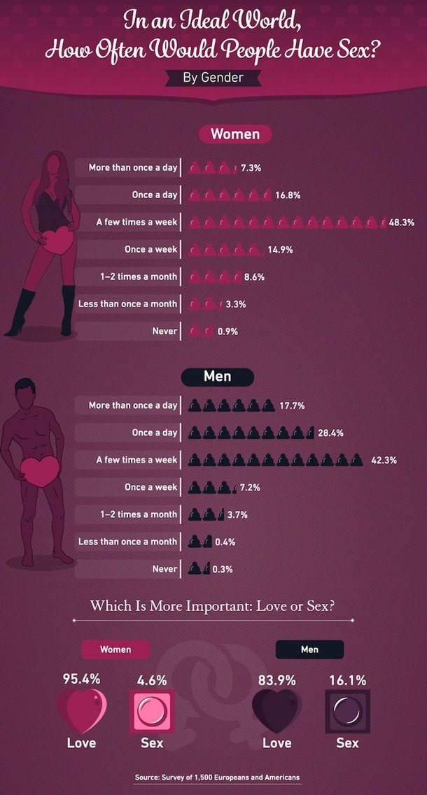 Why Do Long-Term Relationships End? Men & Women Have