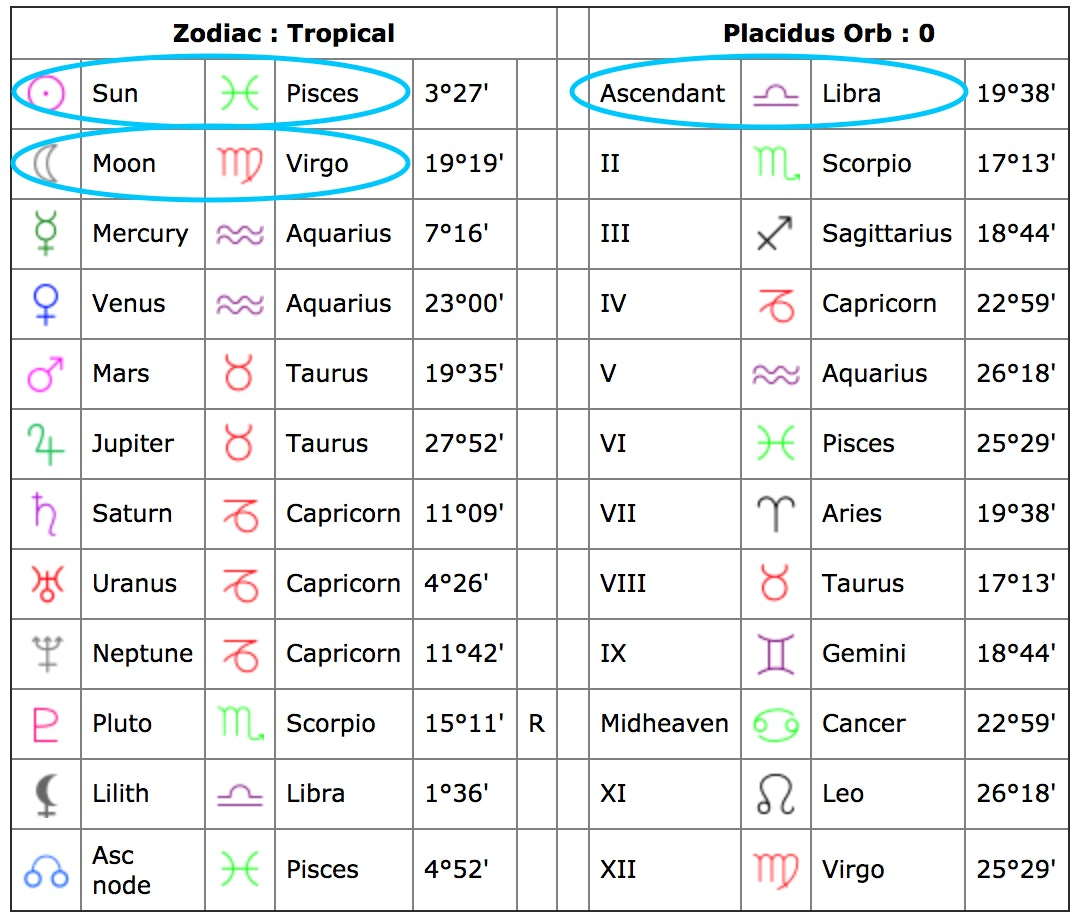 Cafe Birth Chart Keninamas