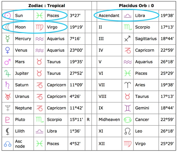 How To Read Your Natal Chart All Its Aspects