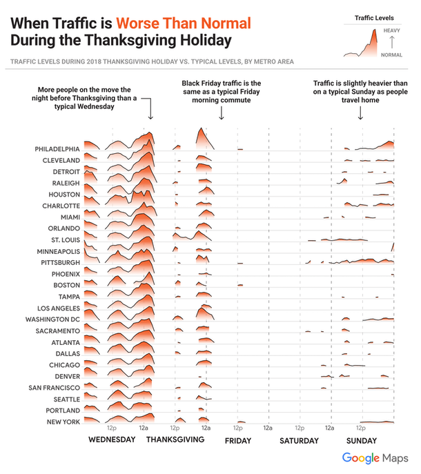 The Busiest Travel Days For Thanksgiving 2019 are certain times on Wednesday and Sunday during the weekend.