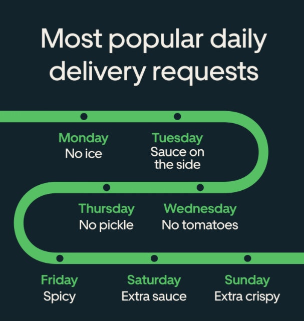 The Uber Eats 2020 Cravings Report reveals customers' ordering habits.
